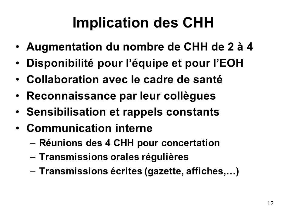 12 Implication des CHH Augmentation du nombre de CHH de 2 à 4 Disponibilité pour léquipe et pour lEOH Collaboration avec le cadre de santé Reconnaissa