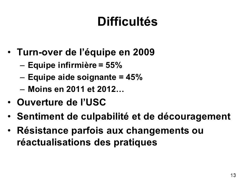13 Difficultés Turn-over de léquipe en 2009 –Equipe infirmière = 55% –Equipe aide soignante = 45% –Moins en 2011 et 2012… Ouverture de lUSC Sentiment