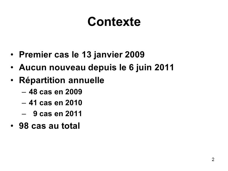 2 Contexte Premier cas le 13 janvier 2009 Aucun nouveau depuis le 6 juin 2011 Répartition annuelle –48 cas en 2009 –41 cas en 2010 – 9 cas en 2011 98