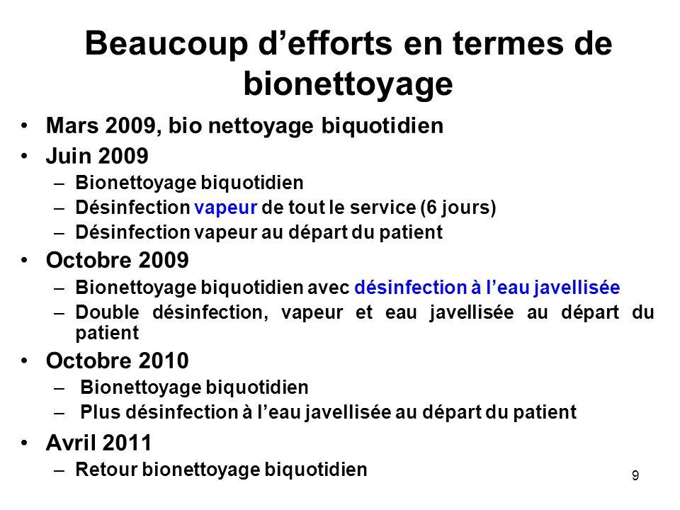 9 Beaucoup defforts en termes de bionettoyage Mars 2009, bio nettoyage biquotidien Juin 2009 –Bionettoyage biquotidien –Désinfection vapeur de tout le