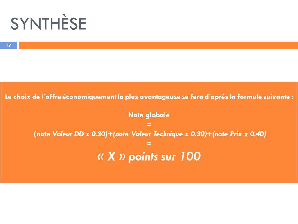 SYNTHÈSE 17 Le choix de loffre économiquement la plus avantageuse se fera daprès la formule suivante : Note globale = (note Valeur DD x 0.30)+(note Valeur Technique x 0.30)+(note Prix x 0.40) = « X » points sur 100
