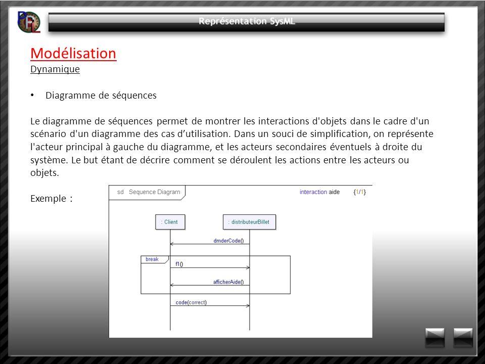 Modélisation Dynamique Diagramme de séquences Le diagramme de séquences permet de montrer les interactions d'objets dans le cadre d'un scénario d'un d