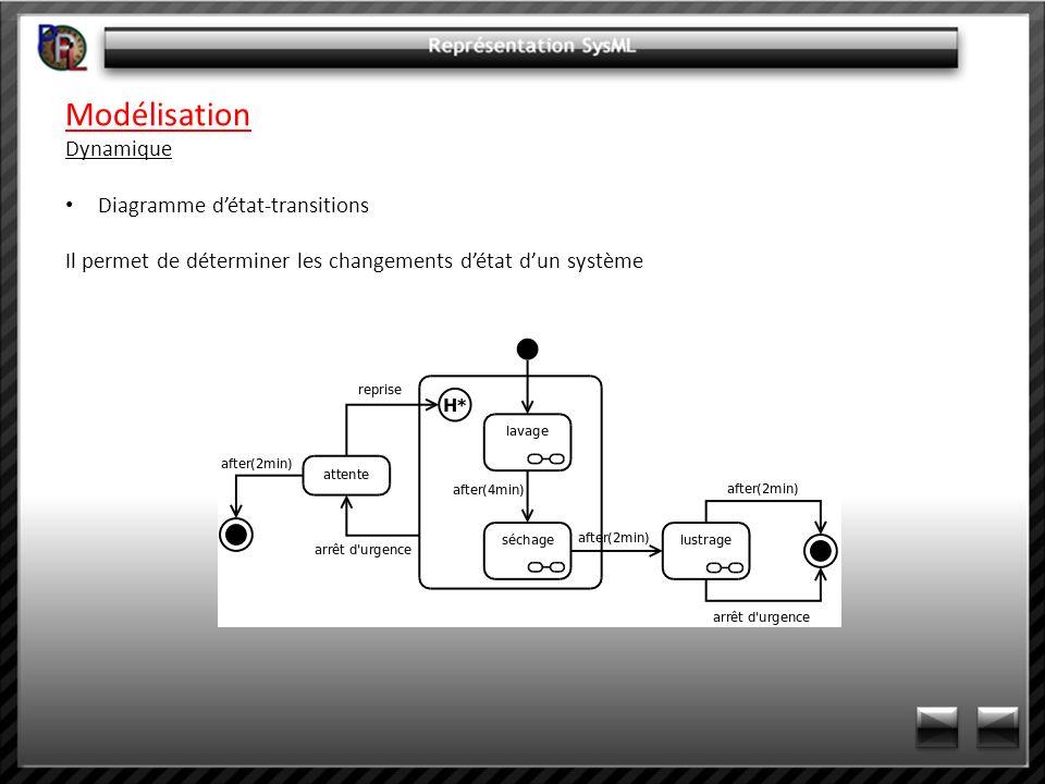Modélisation Dynamique Diagramme détat-transitions Il permet de déterminer les changements détat dun système