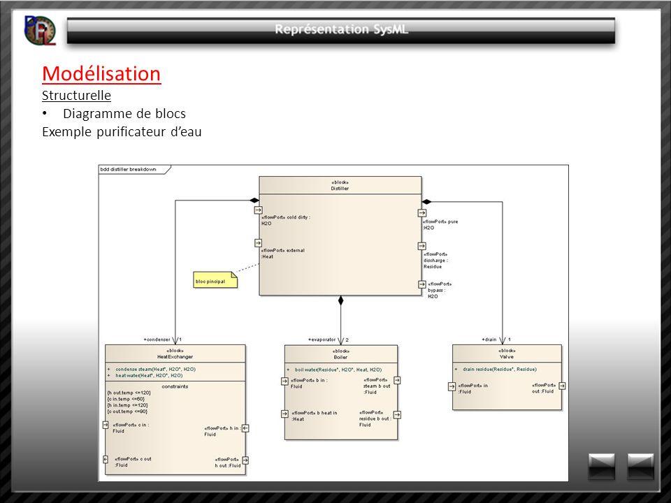 Modélisation Structurelle Diagramme de blocs Exemple purificateur deau