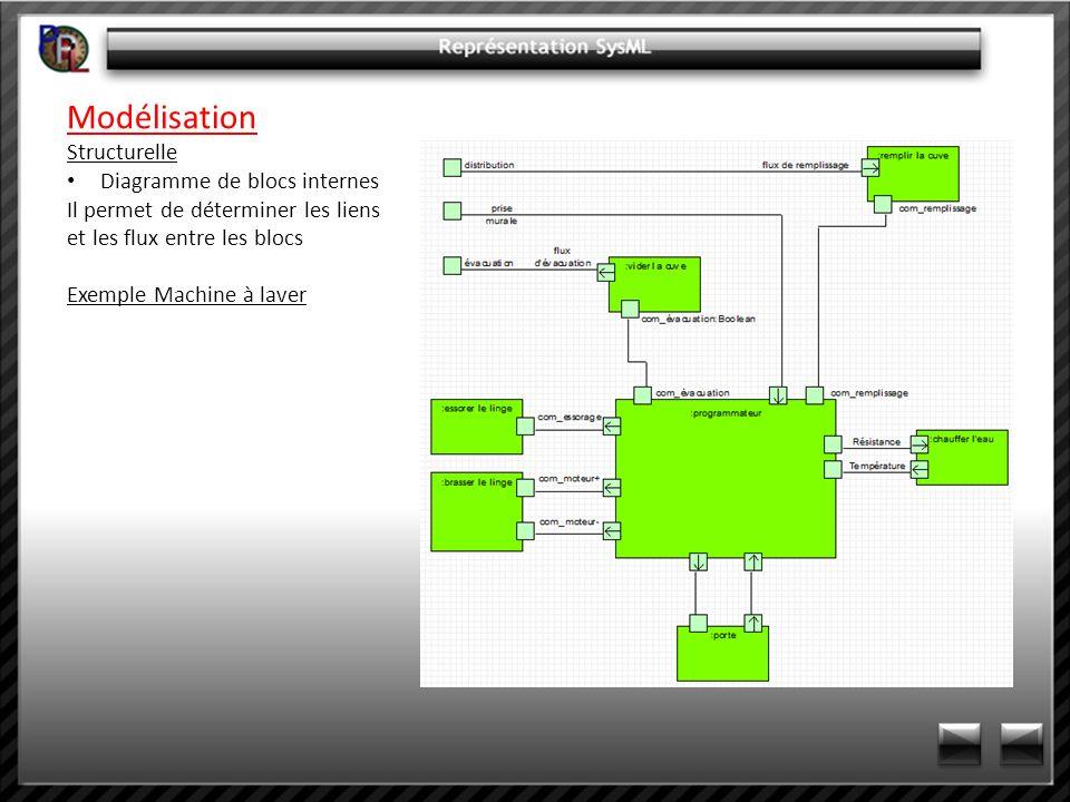 Modélisation Structurelle Diagramme de blocs internes Il permet de déterminer les liens et les flux entre les blocs Exemple Machine à laver