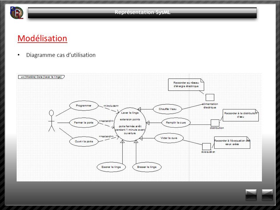 Modélisation Diagramme cas dutilisation