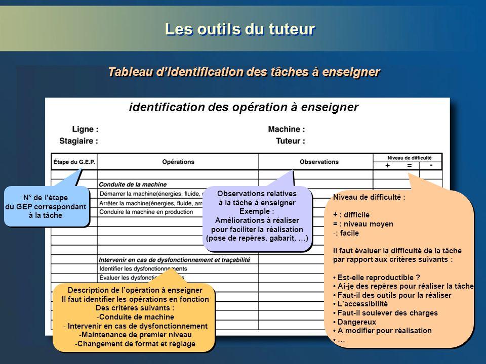 Les outils du tuteur Tableau didentification des tâches à enseigner identification des opération à enseigner N° de létape du GEP correspondant à la tâ
