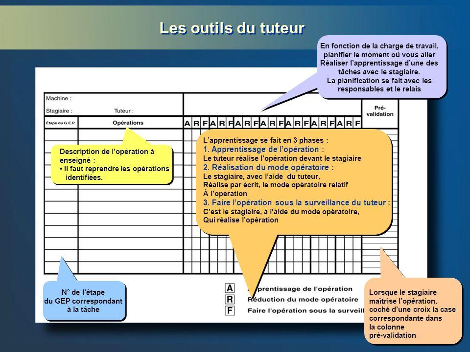 Les outils du tuteur Description de lopération à enseigné : Il faut reprendre les opérations identifiées. Lapprentissage se fait en 3 phases : 1. Appr