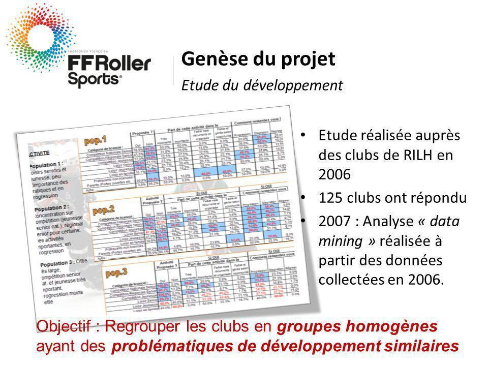 Etude réalisée auprès des clubs de RILH en 2006 125 clubs ont répondu 2007 : Analyse « data mining » réalisée à partir des données collectées en 2006.