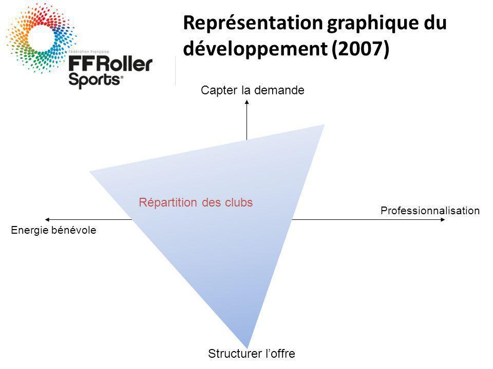 Structurer loffre Capter la demande Energie bénévole Professionnalisation Répartition des clubs Représentation graphique du développement (2007)