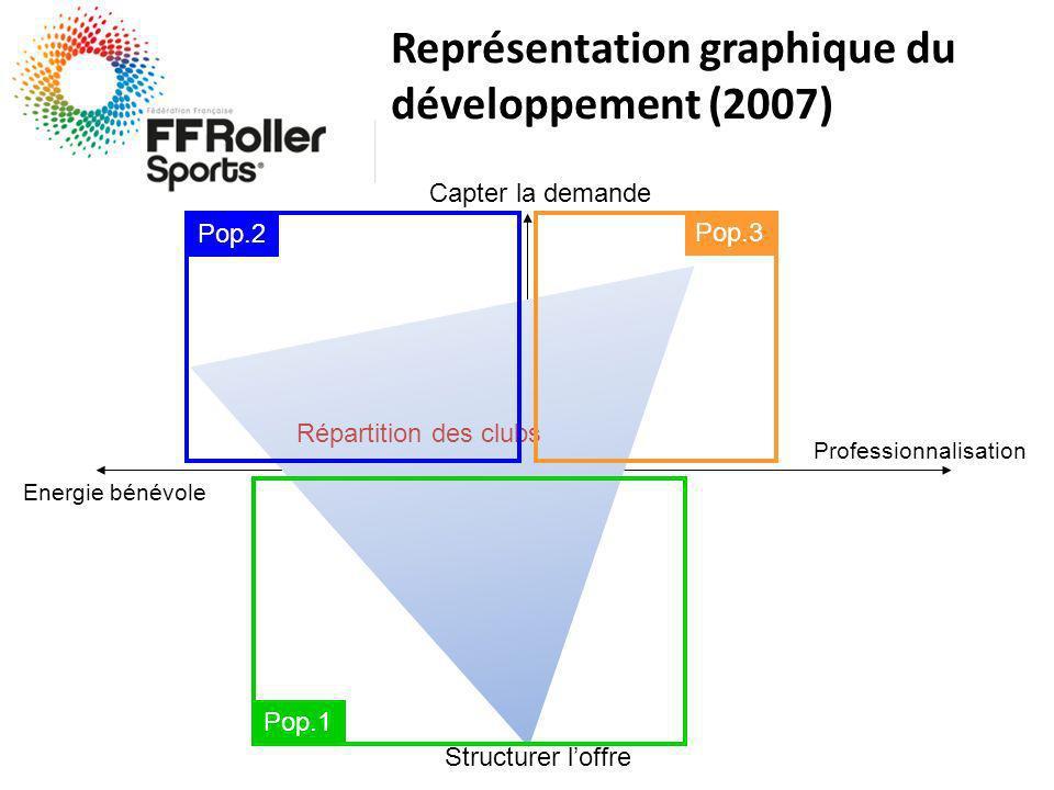 Structurer loffre Capter la demande Energie bénévole Professionnalisation Répartition des clubs Pop.1 Pop.2 Pop.3 Représentation graphique du développement (2007)