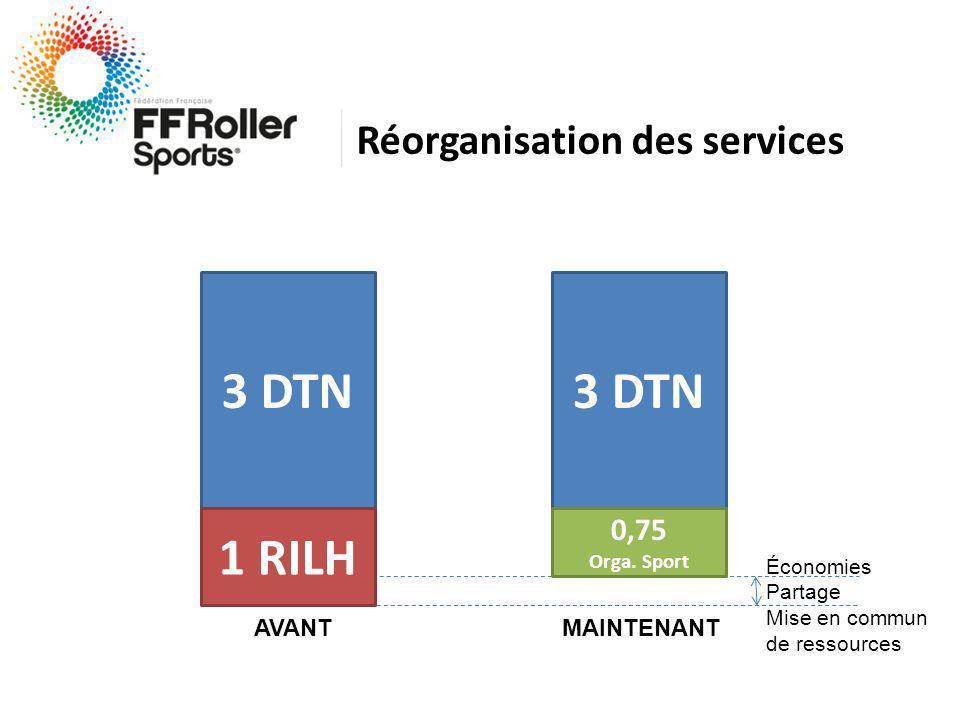 Réorganisation des services 3 DTN 1 RILH AVANT 3 DTN 0,75 Orga.