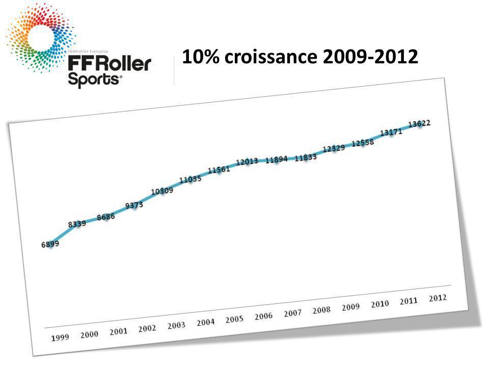 10% croissance 2009-2012