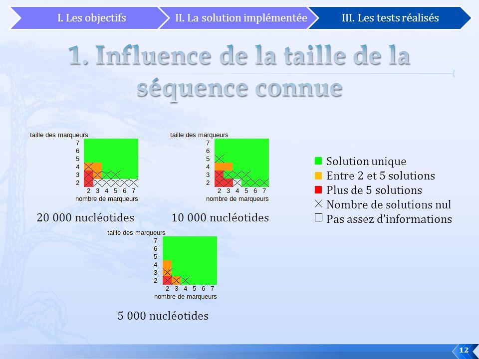 12 Solution unique Entre 2 et 5 solutions Plus de 5 solutions Nombre de solutions nul Pas assez dinformations 20 000 nucléotides10 000 nucléotides 5 0