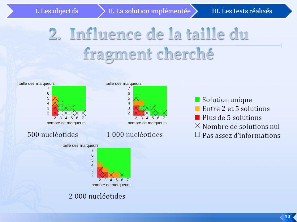 13 Solution unique Entre 2 et 5 solutions Plus de 5 solutions Nombre de solutions nul Pas assez dinformations 500 nucléotides1 000 nucléotides 2 000 n