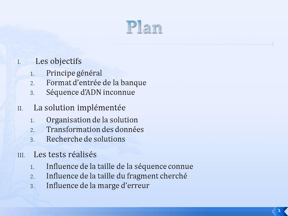 I. Les objectifs 1. Principe général 2. Format dentrée de la banque 3. Séquence dADN inconnue II. La solution implémentée 1. Organisation de la soluti