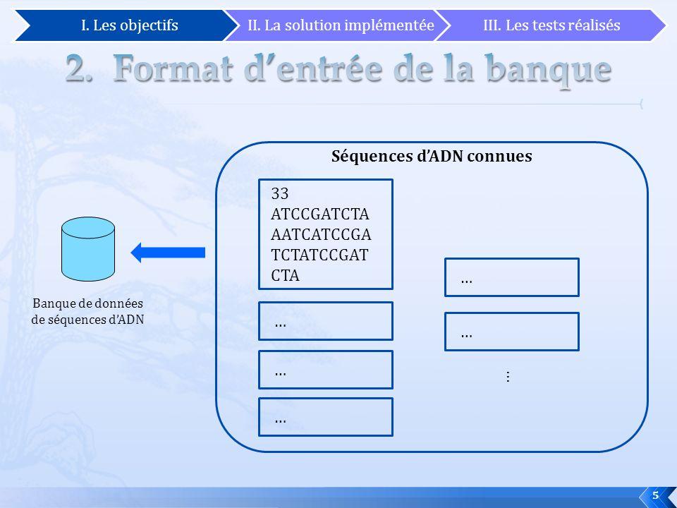 5 Banque de données de séquences dADN 33 ATCCGATCTA AATCATCCGA TCTATCCGAT CTA Séquences dADN connues … … … … … … I. Les objectifsII. La solution implé