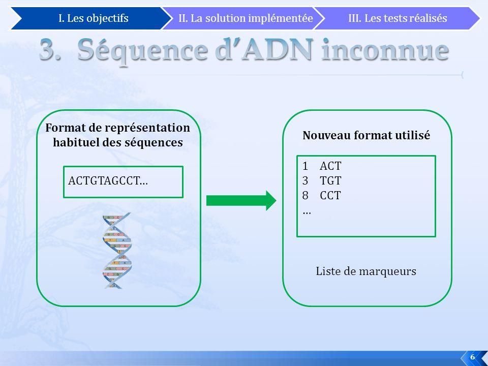 6 ACTGTAGCCT… 1 ACT 3 TGT 8 CCT … Format de représentation habituel des séquences Nouveau format utilisé Liste de marqueurs I. Les objectifsII. La sol