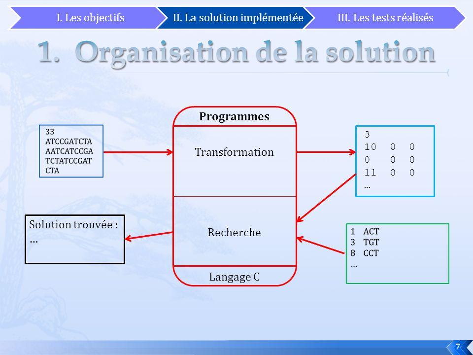 7 Programmes Transformation Recherche 3 10 0 0 0 0 0 11 0 0 … Solution trouvée : … Langage C I. Les objectifsII. La solution implémentéeIII. Les tests