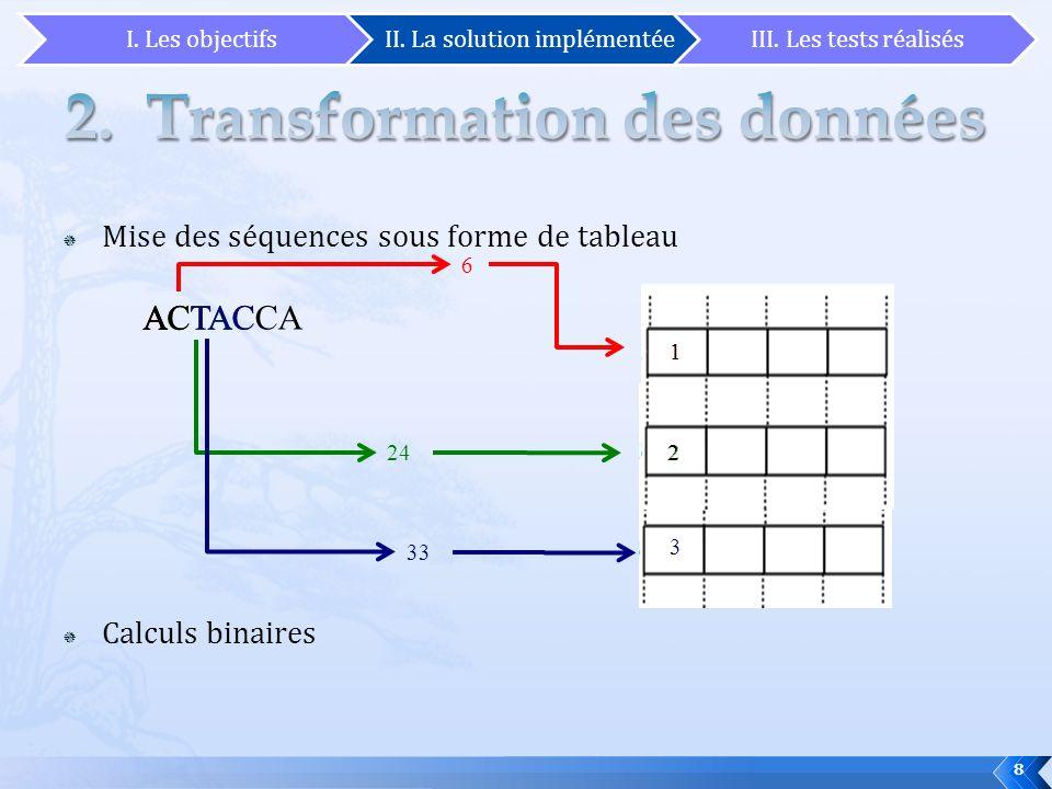 Mise des séquences sous forme de tableau Calculs binaires ACTACCA ACT 6 1 ACTA 242 1 ACTAC 33 3 2 8 I. Les objectifsII. La solution implémentéeIII. Le