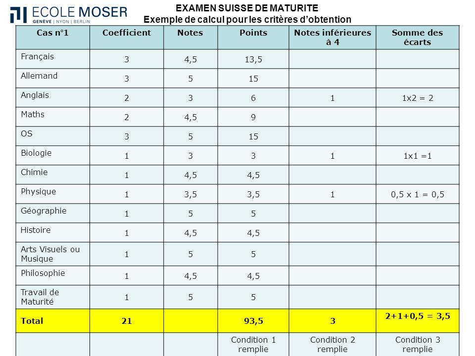 EXAMEN SUISSE DE MATURITE Exemple de calcul pour les critères dobtention Cas n°1CoefficientNotesPointsNotes inférieures à 4 Somme des écarts Français