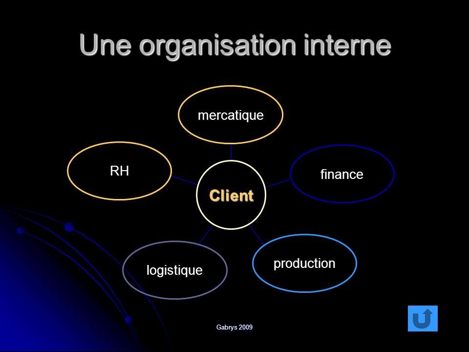 Gabrys 2009 Une organisation interne Client mercatiquefinanceproductionlogistiqueRH