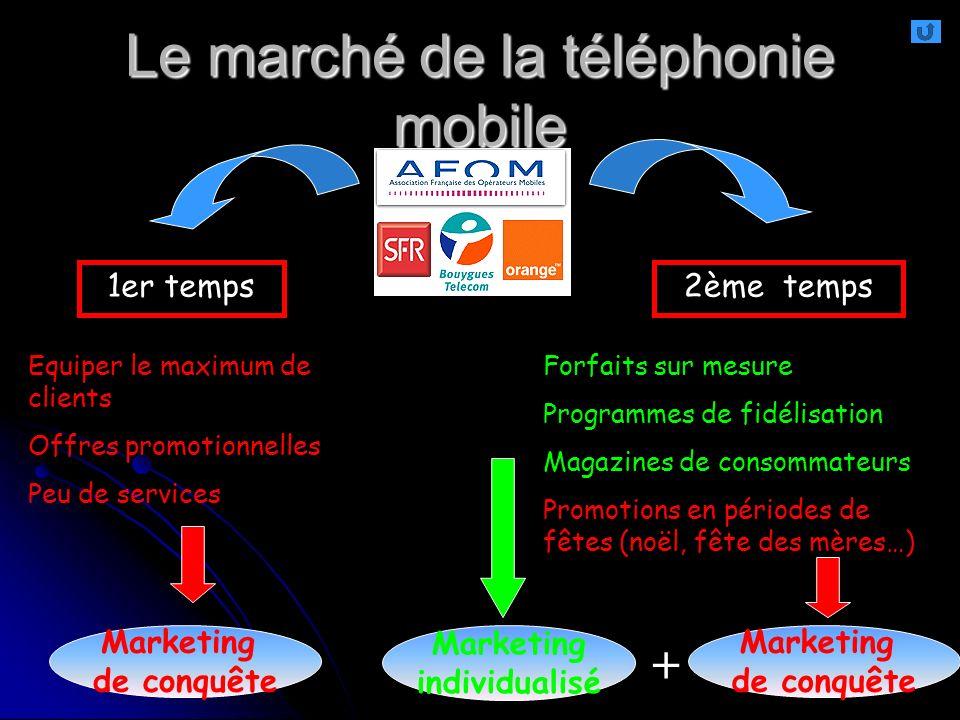Gabrys 2009 Le marché de la téléphonie mobile 1er temps Equiper le maximum de clients Offres promotionnelles Peu de services Marketing de conquête 2èm