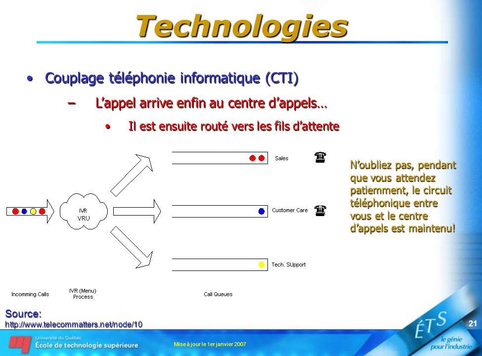Mise à jour le 1er janvier 2007 20 Technologies Couplage téléphonie informatique (CTI)Couplage téléphonie informatique (CTI) –Lappel arrive enfin au c