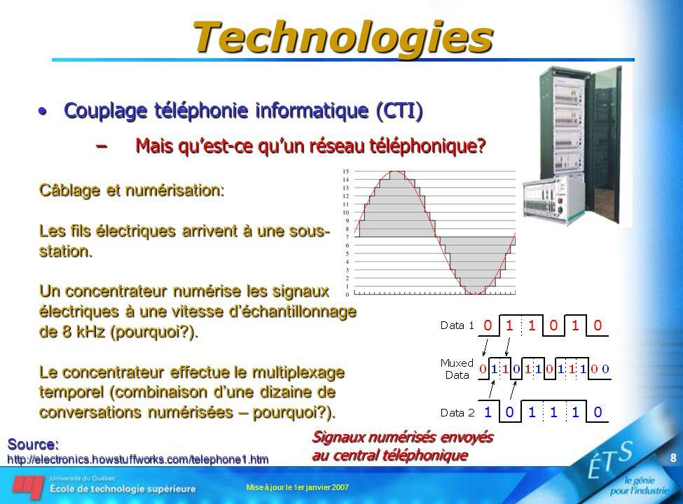 Mise à jour le 1er janvier 2007 8 Technologies Couplage téléphonie informatique (CTI)Couplage téléphonie informatique (CTI) –Mais quest-ce quun réseau téléphonique.