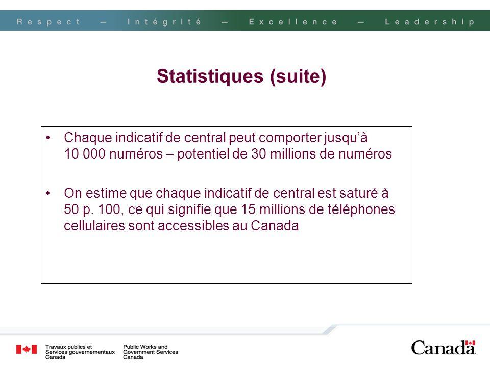 Statistiques (suite) Chaque indicatif de central peut comporter jusquà 10 000 numéros – potentiel de 30 millions de numéros On estime que chaque indic