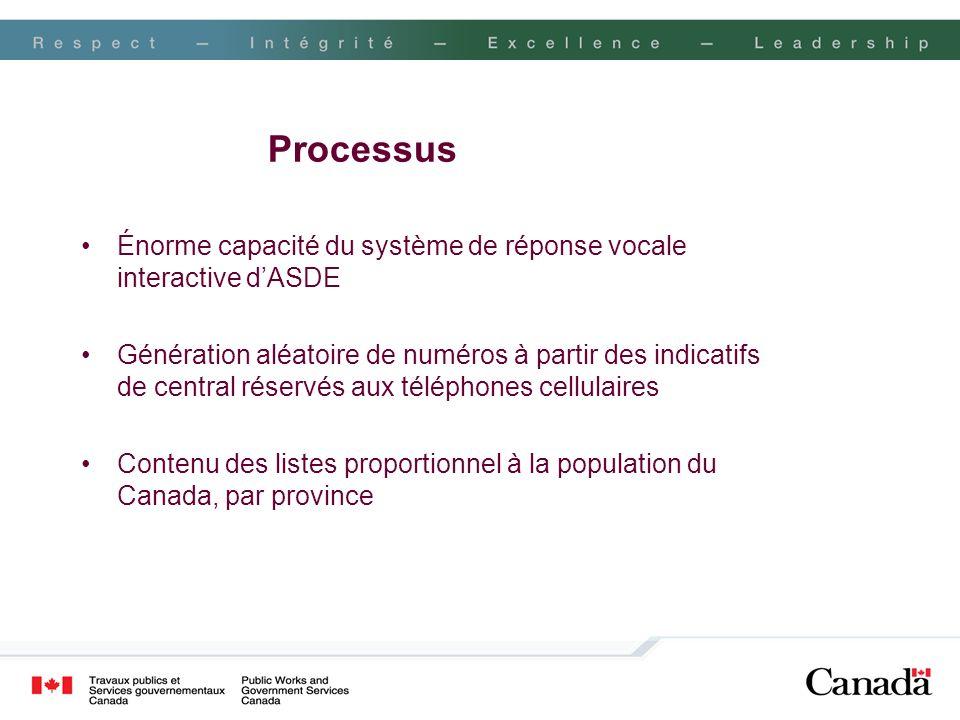 Processus Énorme capacité du système de réponse vocale interactive dASDE Génération aléatoire de numéros à partir des indicatifs de central réservés a