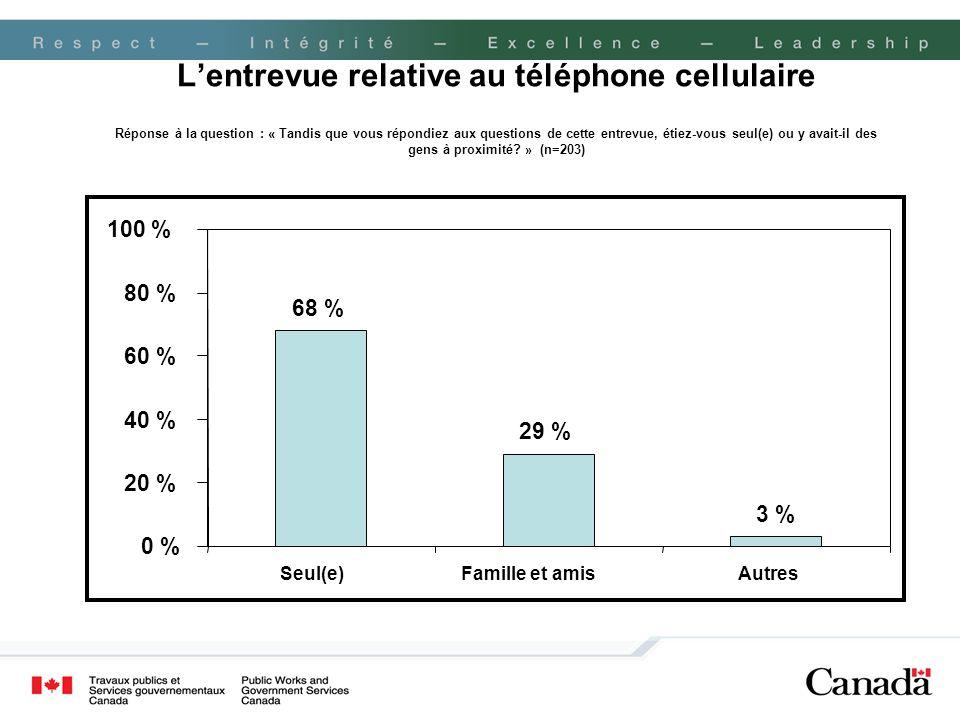 Lentrevue relative au téléphone cellulaire Réponse à la question : « Tandis que vous répondiez aux questions de cette entrevue, étiez-vous seul(e) ou