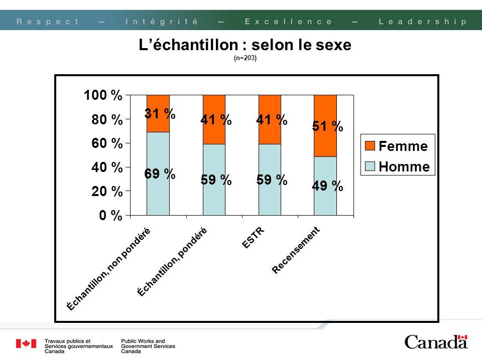 Léchantillon : selon le sexe (n=203) 69 % 59 % 49 % 31 % 41 % 51 % 0 % 20 % 40 % 60 % 80 % 100 % Échantillon, non pondéré Échantillon, pondéré ESTR Re