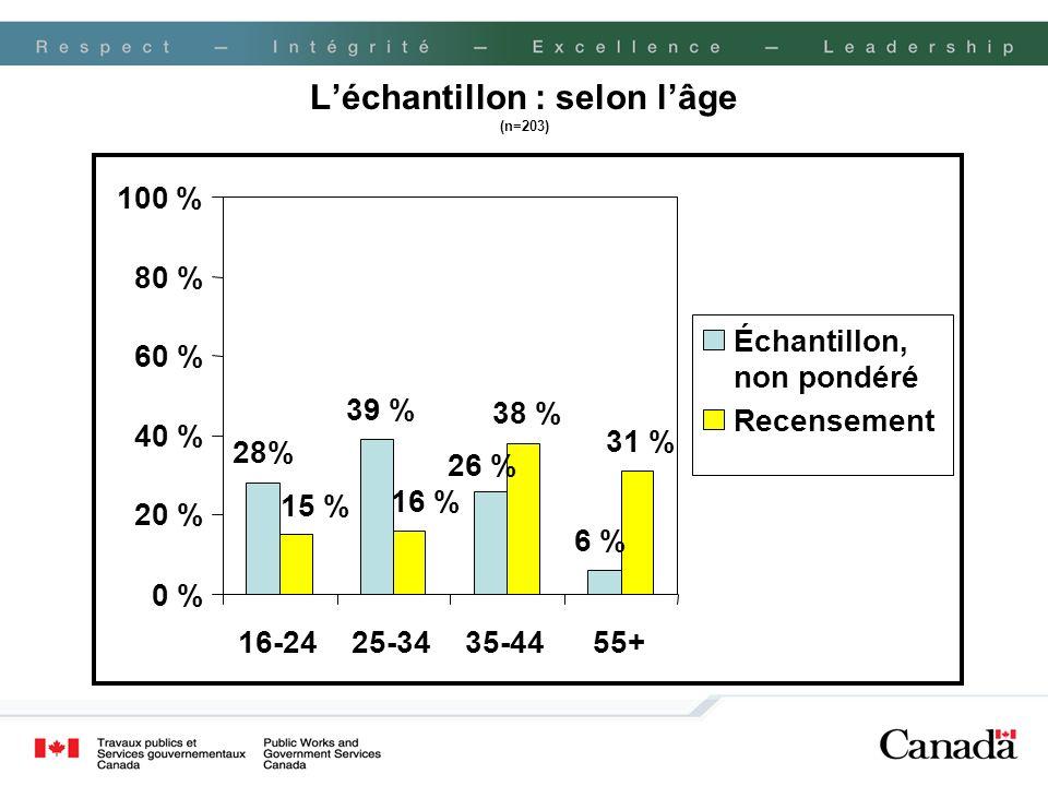 Léchantillon : selon lâge (n=203) 28% 39 % 38 % 31 % 26 % 6 % 15 % 16 % 0 % 20 % 40 % 60 % 80 % 100 % 16-2425-3435-4455+ Échantillon, non pondéré Rece