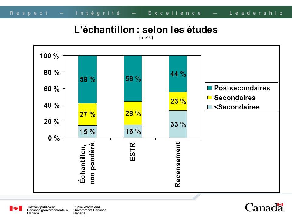Léchantillon : selon les études (n=203) 15 % 16 % 33 % 27 % 28 % 23 % 58 % 56 % 44 % 0 % 20 % 40 % 60 % 80 % 100 % Échantillon, non pondéré ESTR Recen