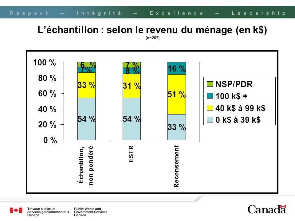 Léchantillon : selon le revenu du ménage (en k$) (n=203) 40 k$ à 99 k$ 54 % 33 % 31 % 51 % 7% 8 % 16 % 6 % 7 % 0 % 20 % 40 % 60 % 80 % 100 % Échantill