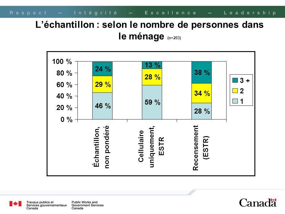 Léchantillon : selon le nombre de personnes dans le ménage (n=203) 46 % 59 % 28 % 29 % 28 % 34 % 24 % 13 % 38 % 0 % 20 % 40 % 60 % 80 % 100 % Échantil