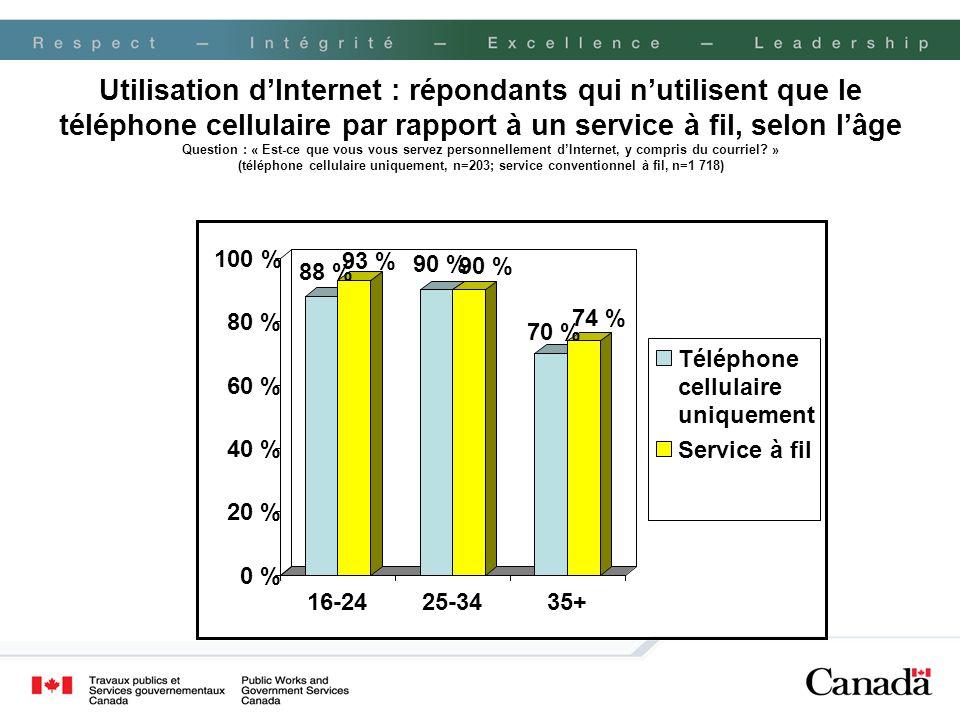 Utilisation dInternet : répondants qui nutilisent que le téléphone cellulaire par rapport à un service à fil, selon lâge Question : « Est-ce que vous