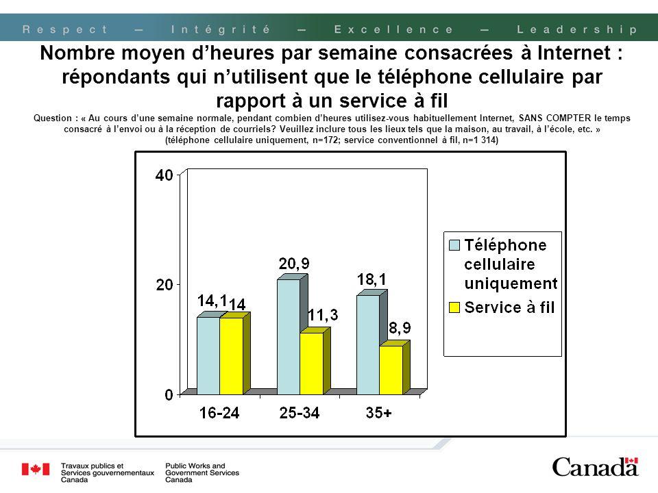 Nombre moyen dheures par semaine consacrées à Internet : répondants qui nutilisent que le téléphone cellulaire par rapport à un service à fil Question
