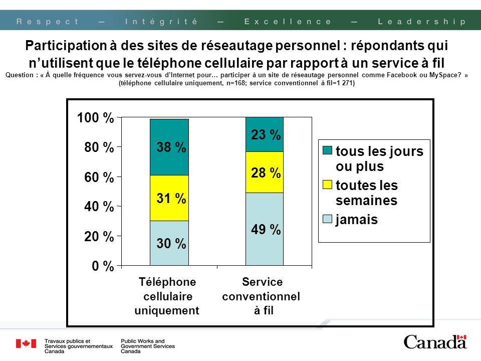 Participation à des sites de réseautage personnel : répondants qui nutilisent que le téléphone cellulaire par rapport à un service à fil Question : «