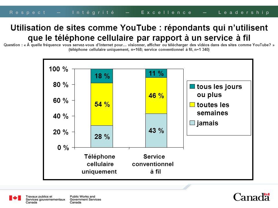 Utilisation de sites comme YouTube : répondants qui nutilisent que le téléphone cellulaire par rapport à un service à fil Question : « À quelle fréque