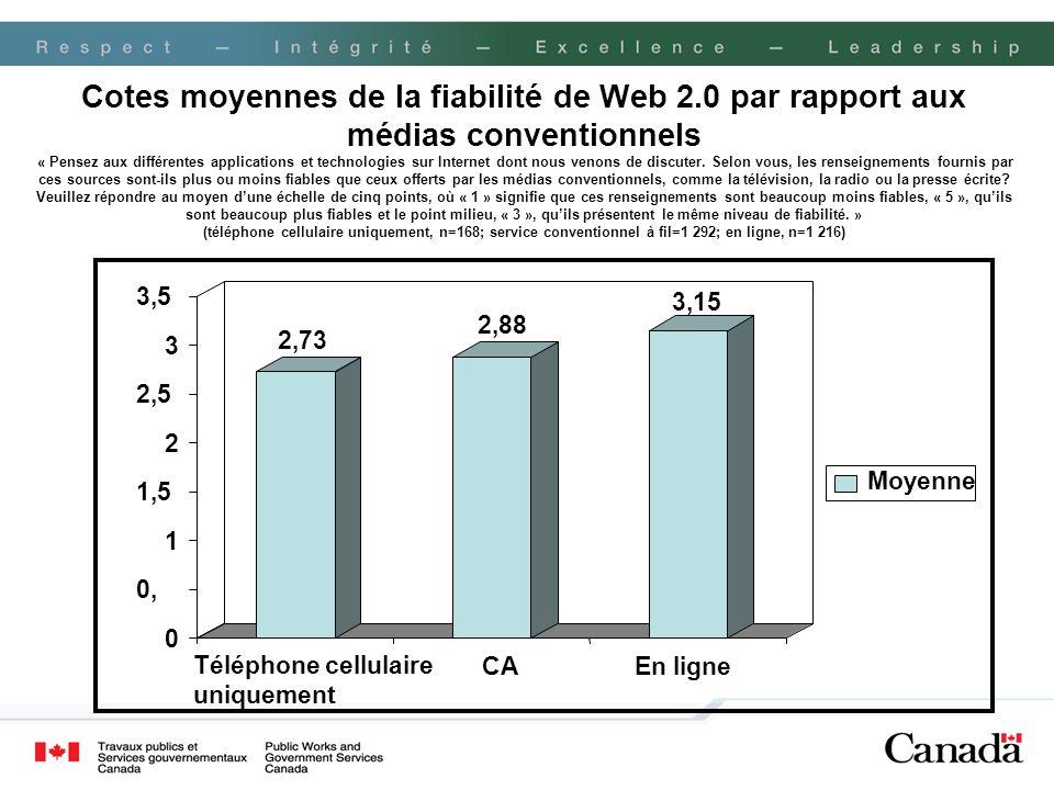 Cotes moyennes de la fiabilité de Web 2.0 par rapport aux médias conventionnels « Pensez aux différentes applications et technologies sur Internet don