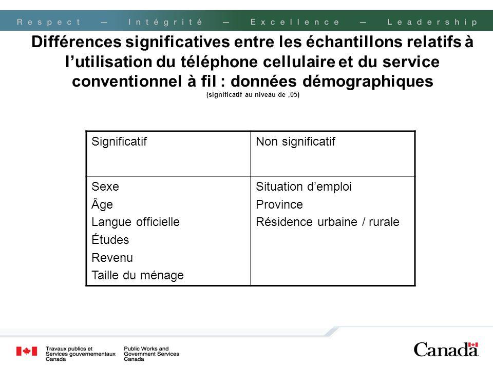 Différences significatives entre les échantillons relatifs à lutilisation du téléphone cellulaire et du service conventionnel à fil : données démograp