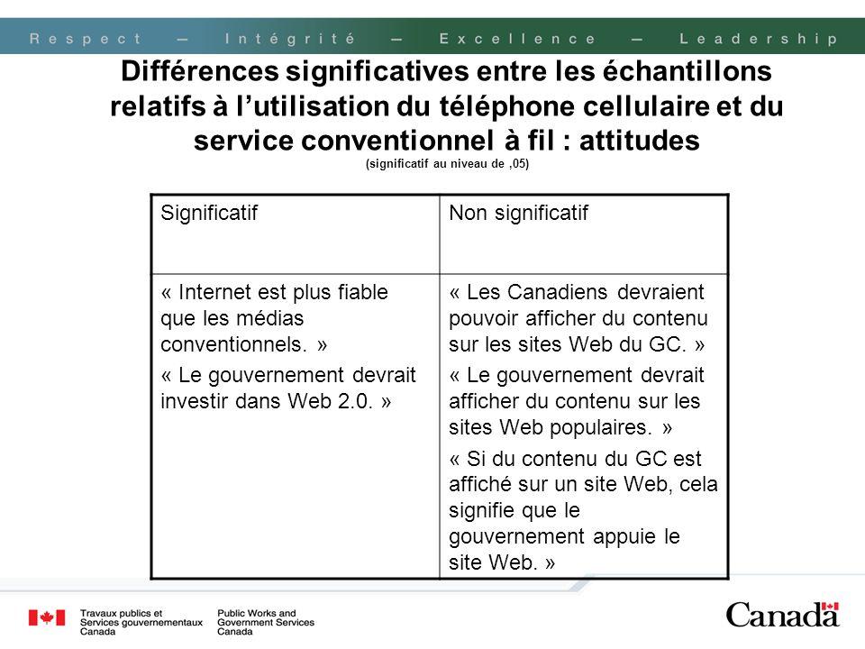 Différences significatives entre les échantillons relatifs à lutilisation du téléphone cellulaire et du service conventionnel à fil : attitudes (signi