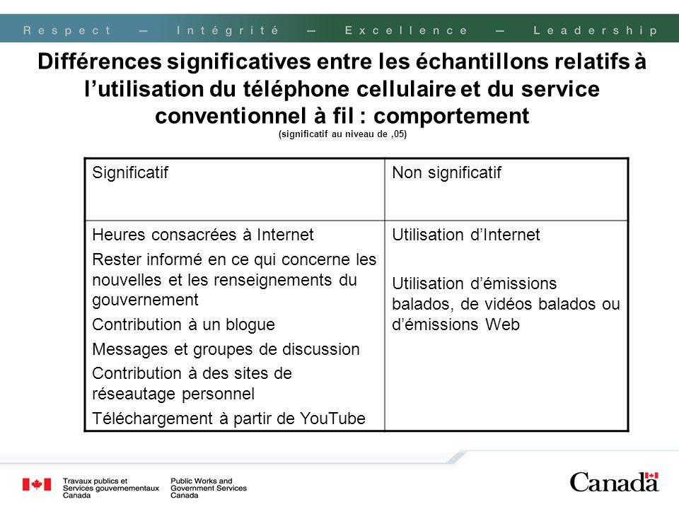 Différences significatives entre les échantillons relatifs à lutilisation du téléphone cellulaire et du service conventionnel à fil : comportement (si
