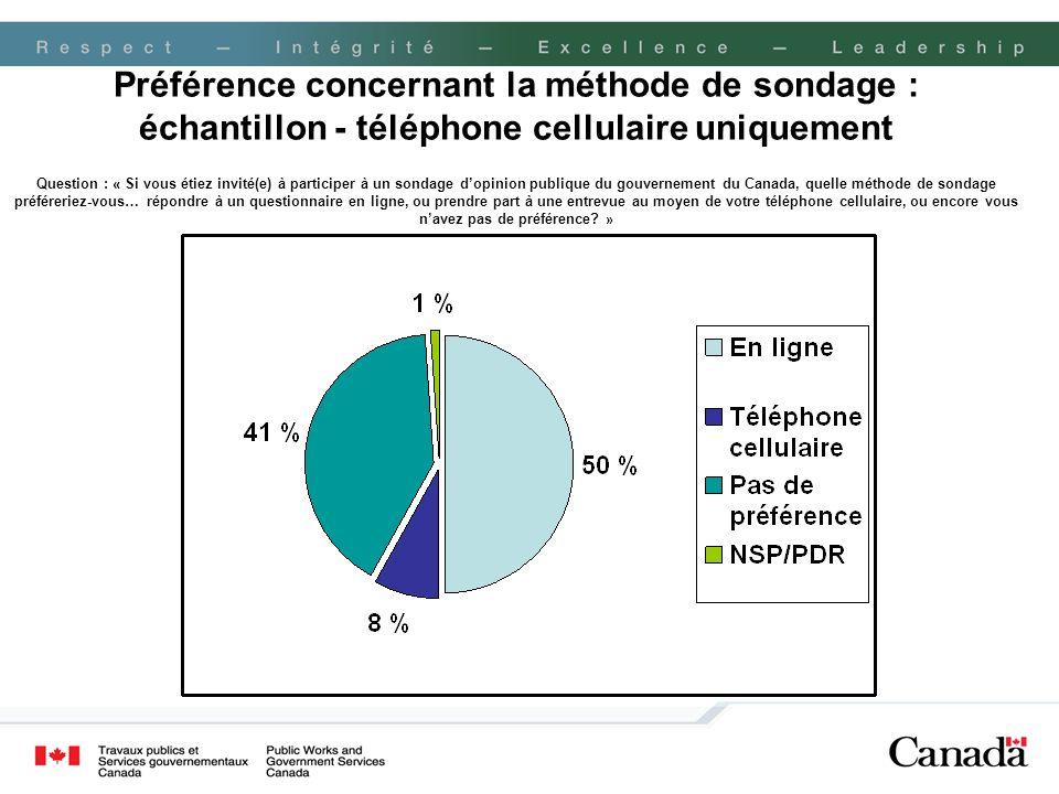 Préférence concernant la méthode de sondage : échantillon - téléphone cellulaire uniquement Question : « Si vous étiez invité(e) à participer à un son