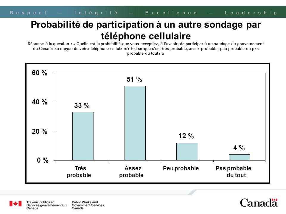 Probabilité de participation à un autre sondage par téléphone cellulaire Réponse à la question : « Quelle est la probabilité que vous acceptiez, à lav