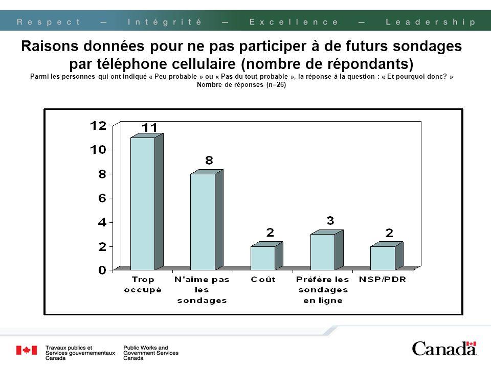 Raisons données pour ne pas participer à de futurs sondages par téléphone cellulaire (nombre de répondants) Parmi les personnes qui ont indiqué « Peu