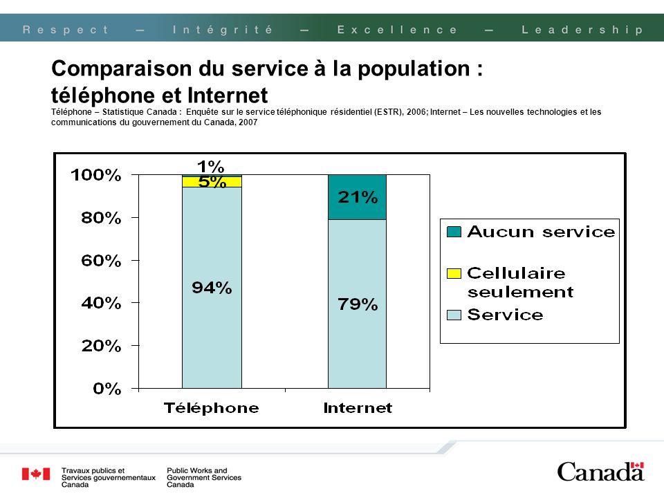 Comparaison du service à la population : téléphone et Internet Téléphone – Statistique Canada : Enquête sur le service téléphonique résidentiel (ESTR)