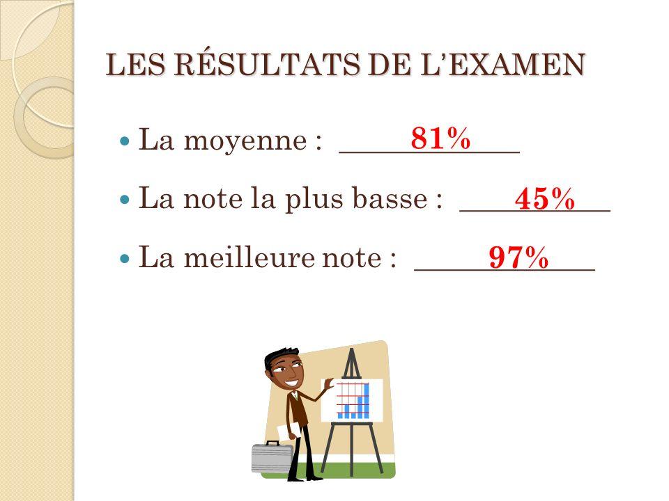 LES RÉSULTATS DE LEXAMEN La moyenne : ____________ La note la plus basse : __________ La meilleure note : ____________ 81% 45% 97%